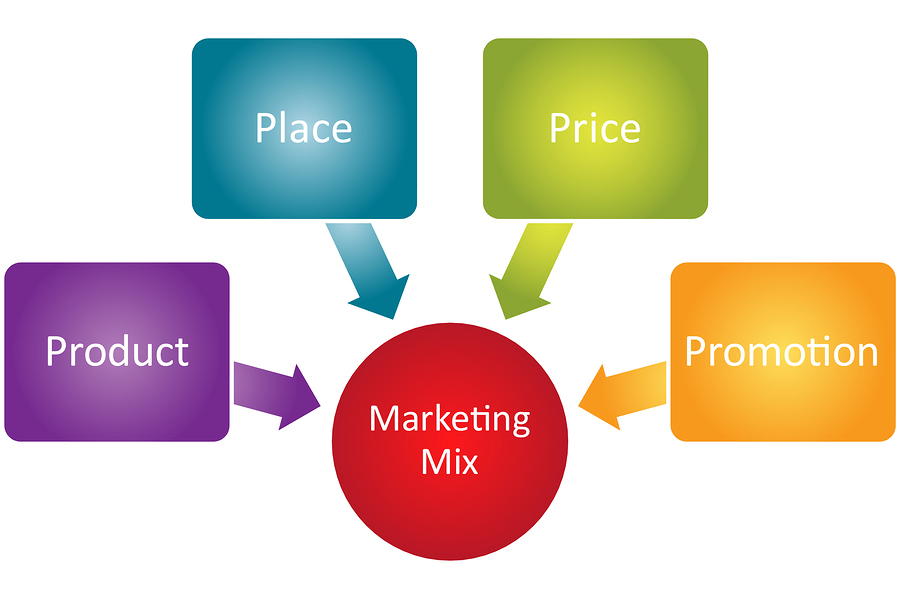 Marketing Mix Makes Your Company Successful