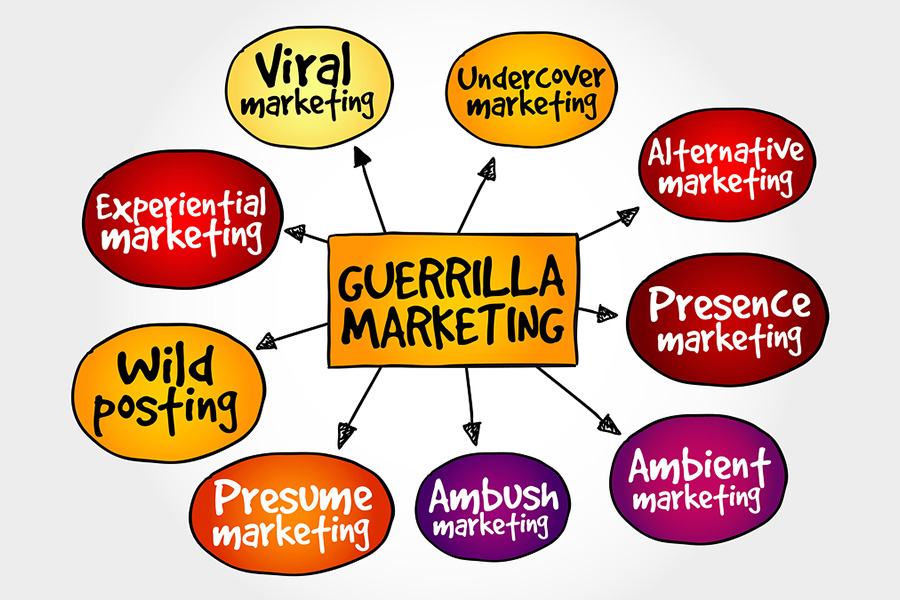 Guerilla marketing is extremely effective in a variety of methods.